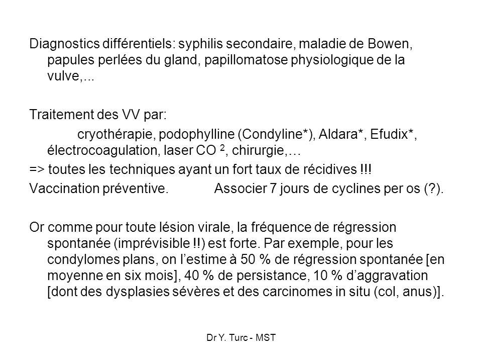 Diagnostics différentiels: syphilis secondaire, maladie de Bowen, papules perlées du gland, papillomatose physiologique de la vulve,... Traitement des VV par: cryothérapie, podophylline (Condyline*), Aldara*, Efudix*, électrocoagulation, laser CO 2, chirurgie,… => toutes les techniques ayant un fort taux de récidives !!! Vaccination préventive. Associer 7 jours de cyclines per os ( ). Or comme pour toute lésion virale, la fréquence de régression spontanée (imprévisible !!) est forte. Par exemple, pour les condylomes plans, on l'estime à 50 % de régression spontanée [en moyenne en six mois], 40 % de persistance, 10 % d'aggravation [dont des dysplasies sévères et des carcinomes in situ (col, anus)].